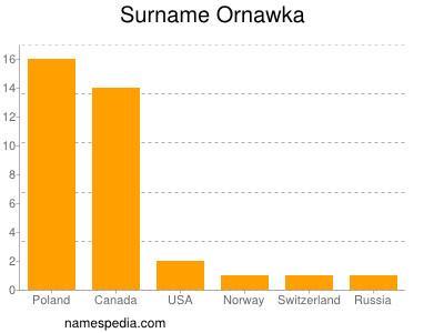 Surname Ornawka