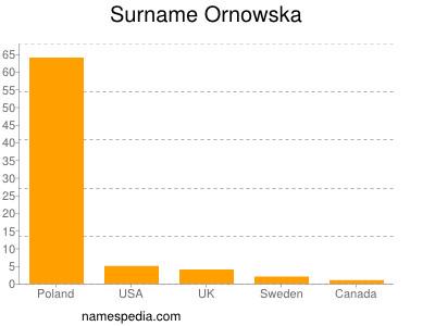 Surname Ornowska