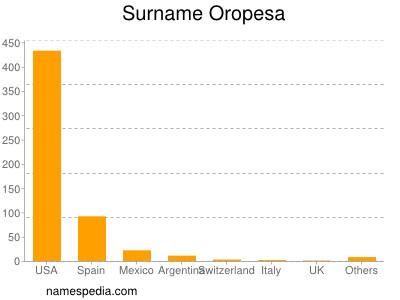 Surname Oropesa