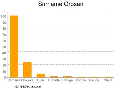 Surname Orosan