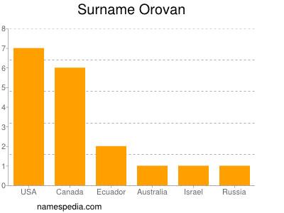Surname Orovan