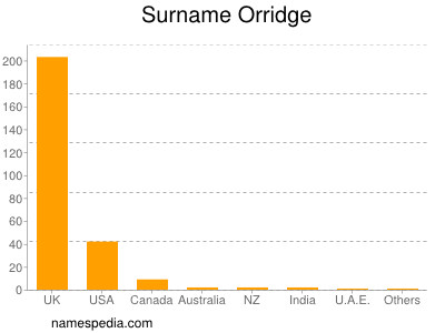 Surname Orridge