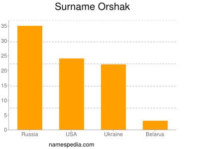 Surname Orshak