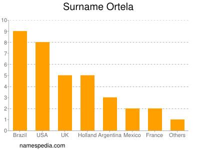 Surname Ortela
