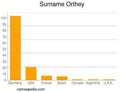 Surname Orthey