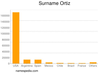 Surname Ortiz