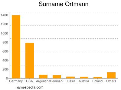 Surname Ortmann