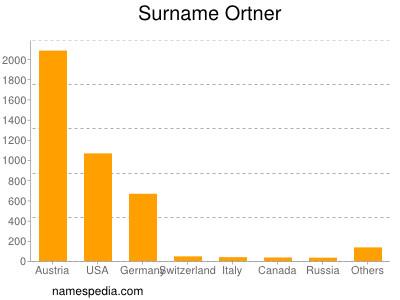 Surname Ortner