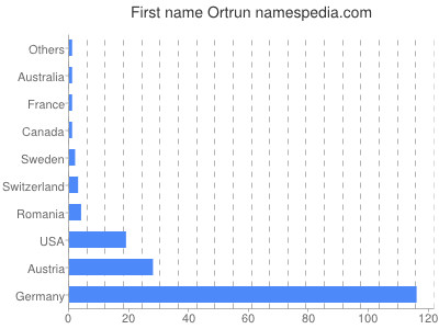 Given name Ortrun
