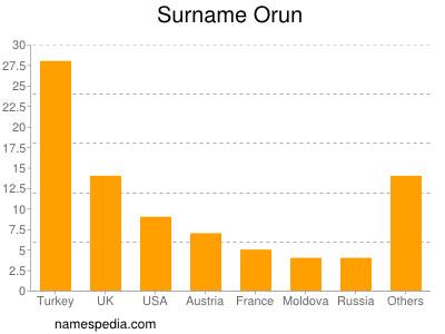 Surname Orun