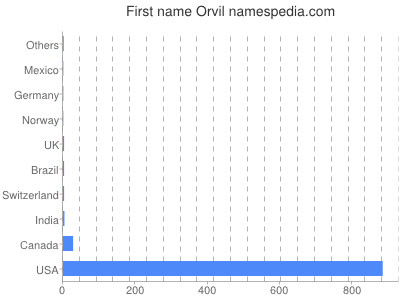 Given name Orvil