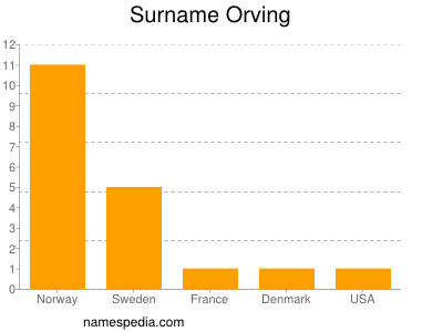 Surname Orving