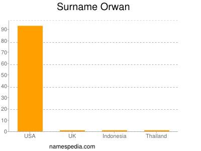 Surname Orwan