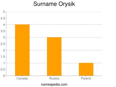 Surname Orysik