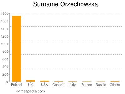 Surname Orzechowska