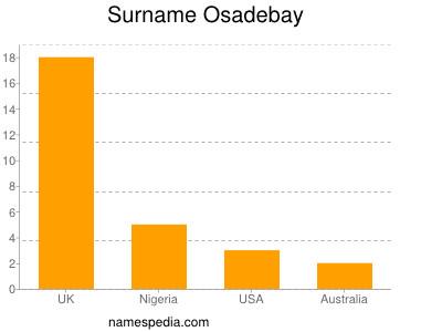 Surname Osadebay