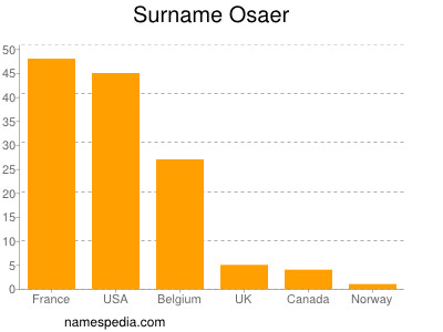 Surname Osaer