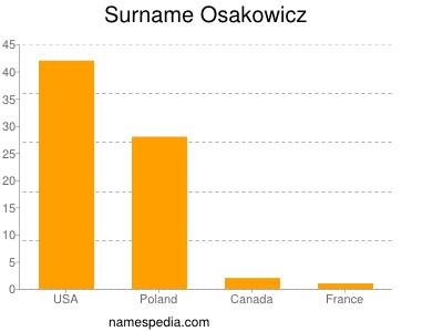 Surname Osakowicz
