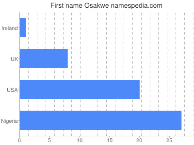 Given name Osakwe