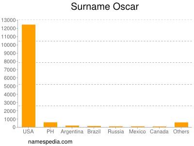 Surname Oscar