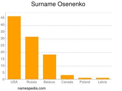 Surname Osenenko