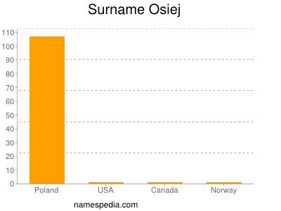 Surname Osiej