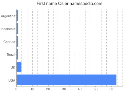 Given name Osier