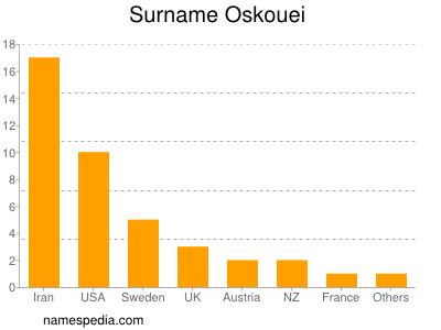 Surname Oskouei
