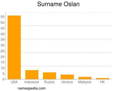 Surname Oslan