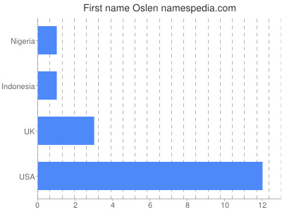 Given name Oslen