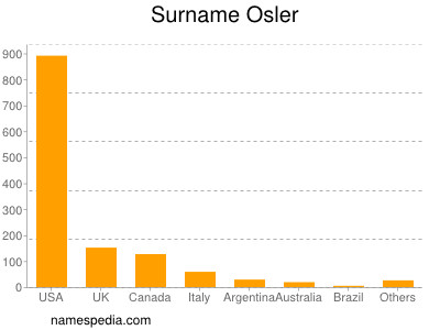 Surname Osler