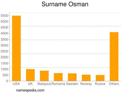 Surname Osman