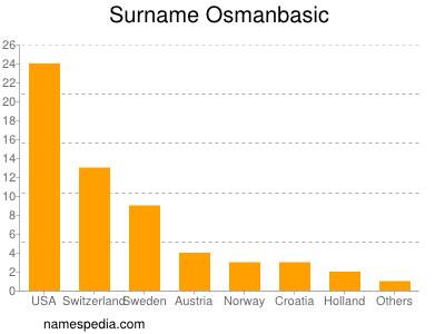 Surname Osmanbasic