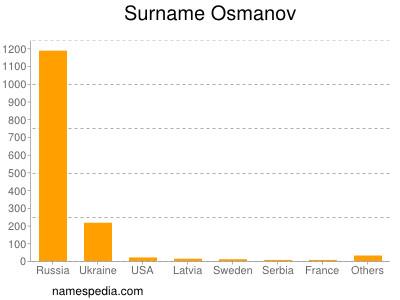 Surname Osmanov