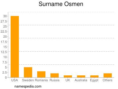 Surname Osmen