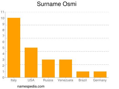 Surname Osmi