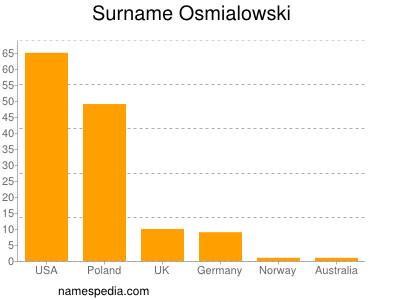 Surname Osmialowski