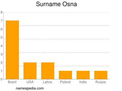 Surname Osna