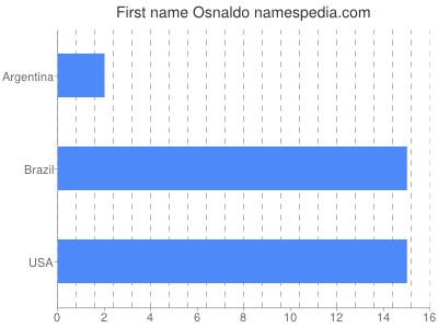 Given name Osnaldo