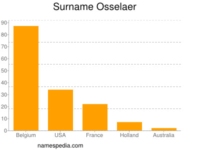 Surname Osselaer