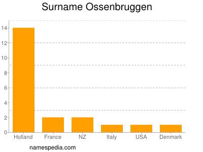 Surname Ossenbruggen