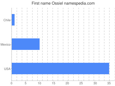 Given name Ossiel