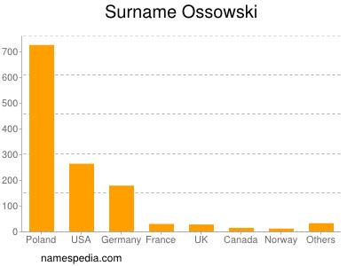 Surname Ossowski