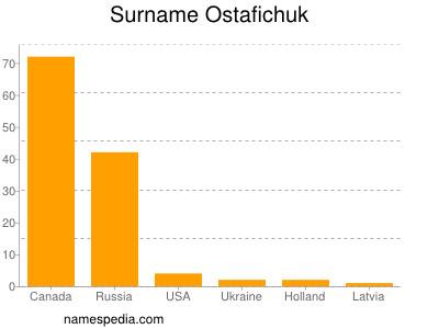 Surname Ostafichuk