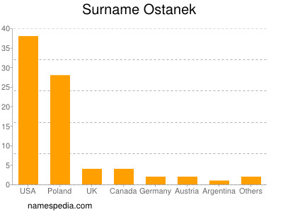 Surname Ostanek