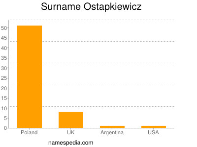 Surname Ostapkiewicz
