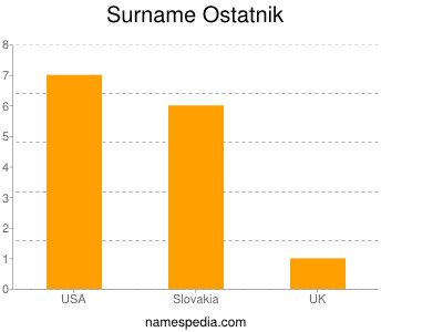 Surname Ostatnik