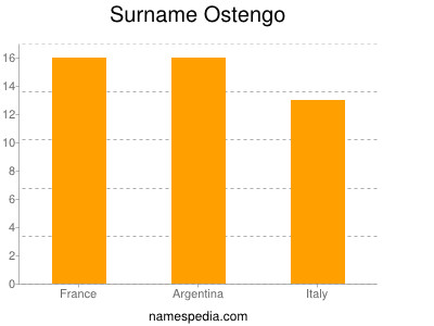 Surname Ostengo