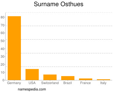 Surname Osthues