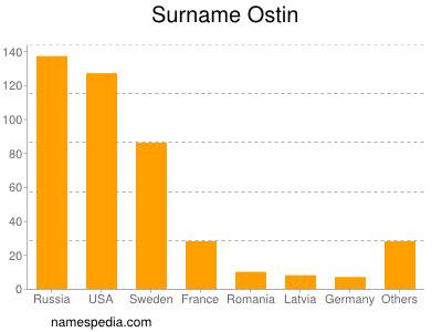 Surname Ostin